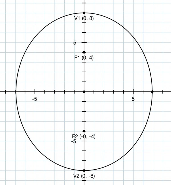 What is the equation of the ellipse with foci (0, 4), (0