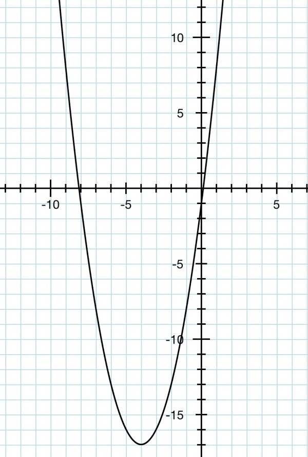 What is y=x^2+8x-1 in the general form