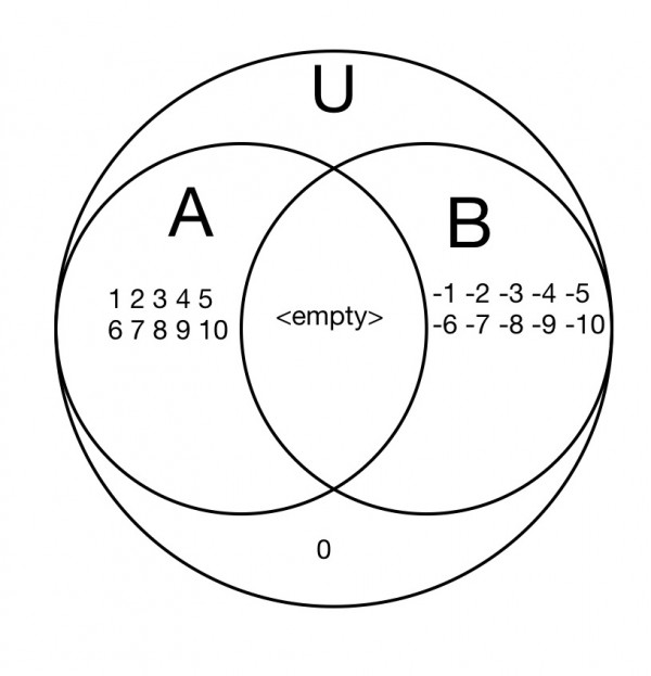 Organize The Following Sets Of Numbers In A Venn Diagram U